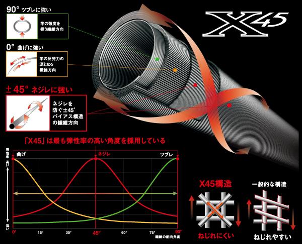 X45について