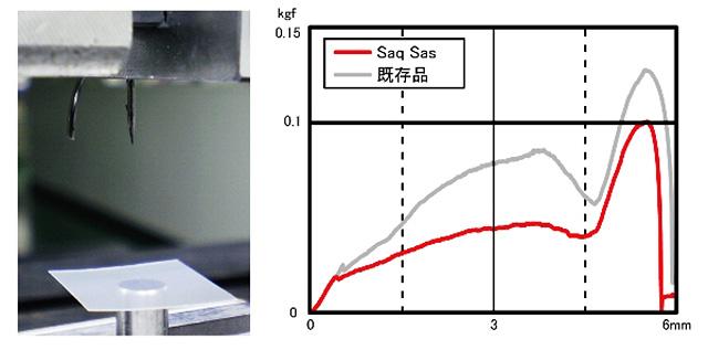 貫通力試験による比較データグラフ