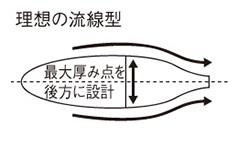 デルナーオモリの構造特長