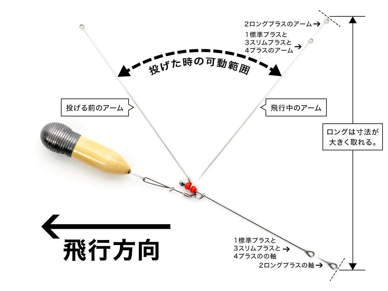 爆釣天秤4プラス+根木式海草ウッドシンカー25号飛行姿勢の解説