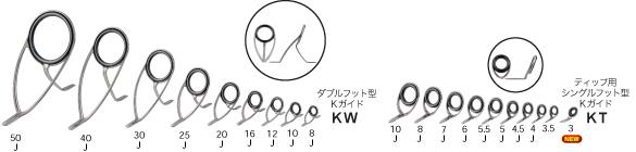 第3世代の傾斜フレームガイドKシリーズ